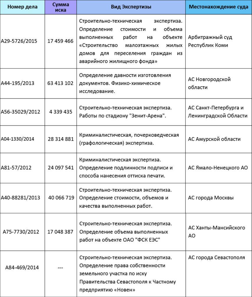 суды РФ1
